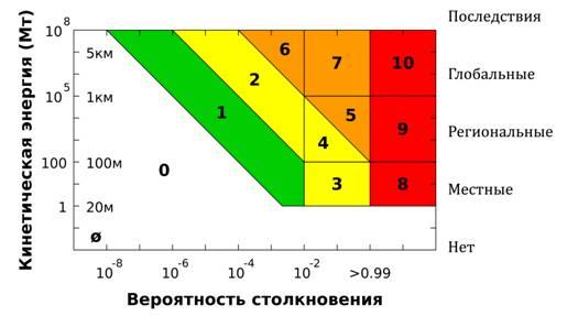 Описание: 2000px-Torino_scale-ru.jpg
