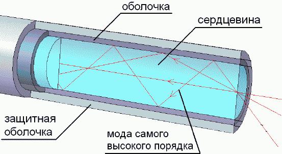 Многомодовое оптоволокно
