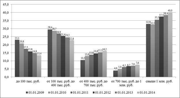 Оценка тенденций развития рынка банковских вкладов населения в  Средний размер вклада по всей банковской системе без мелких и неактивных счетов по итогам 2013 года составил 155 тыс руб