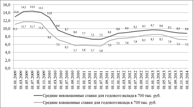 Оценка тенденций развития рынка банковских вкладов населения в  При этом средние невзвешенные процентные ставки для вкладов в размере 700 тыс руб составили 8 8 % сократившись по сравнению с аналогичным периодом на 0