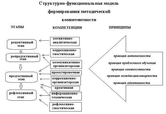 Девушка модель процесса методической работы работа по обслуживанию девушек