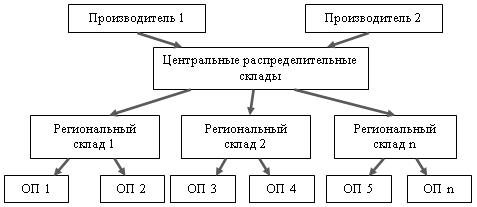 Алгоритм работы с торговыми сетями