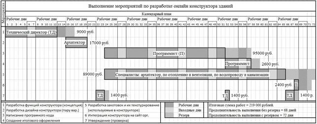 График Гантта - с обозначениями 2.jpg