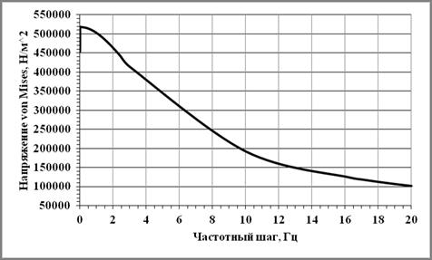 Напряжение-частота график.tif