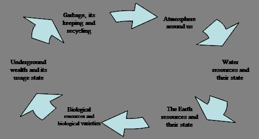 Циклическая диаграмма
