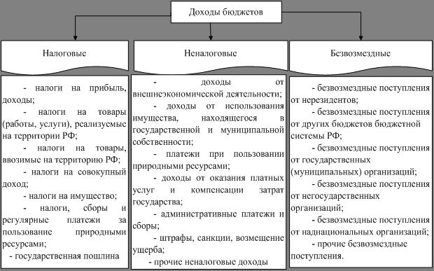 Бюджетов субъектов российской федерации открытые управлениям федерального казначейства по субъектам российской