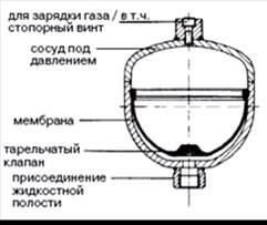 схема мембранного гидроаккумулятора