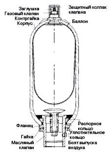 схема баллонного гидроаккумулятора