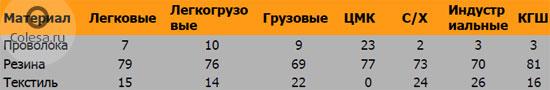 http://www.colesa.ru/images/Image/sibur-table3-250711.jpg