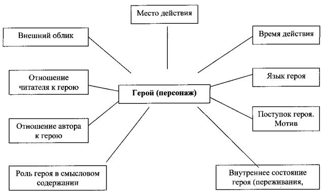 Структура сюжета художественного произведения
