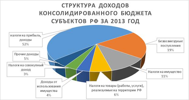 Доходы бюджета контрольная работа 2997