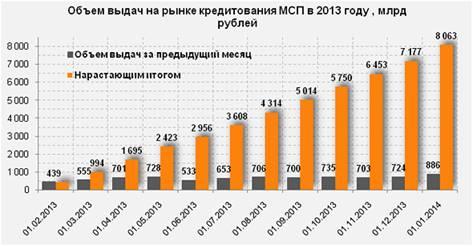 http://www.mspbank.ru/files/leading-market1-590.jpg