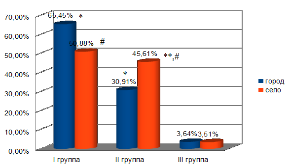 В связи с осуществлением социально значимой функции - воспитанием детей пенсионным законодательством российской федерации предусмотрено досрочное пенсионное обеспечение.