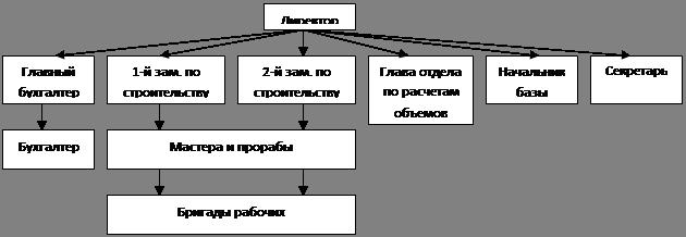 Управление конфликтами в организации на примере фирмы ООО n  Структуру фирмы можно представить следующим образом рис 1
