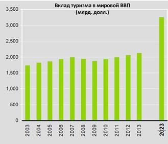 Рынок международного туризма: основные тенденции 2013 года,рис.2,ПРОВЭД