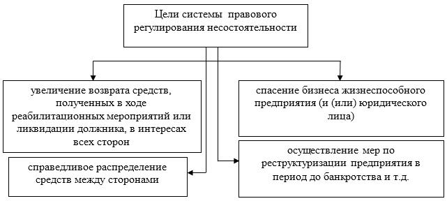правовое регулирование банкротства в россии