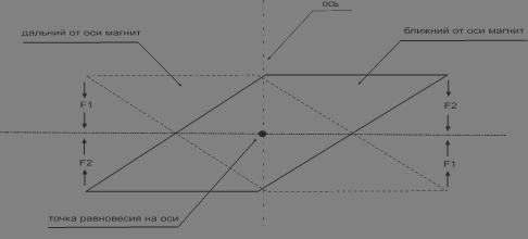 Описание: C:\Users\User\Desktop\статья\чертежи, готовые для статьи\соотношение магнитов.wmf