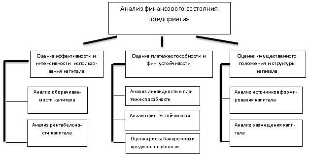 Содержание анализа финансового состояния организации и решения  Блоки анализа финансового состояния предприятия