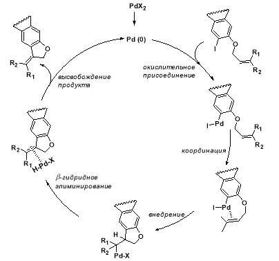 Механизм реакции Хека