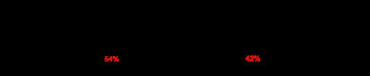 Синтез эпоксида и спирта