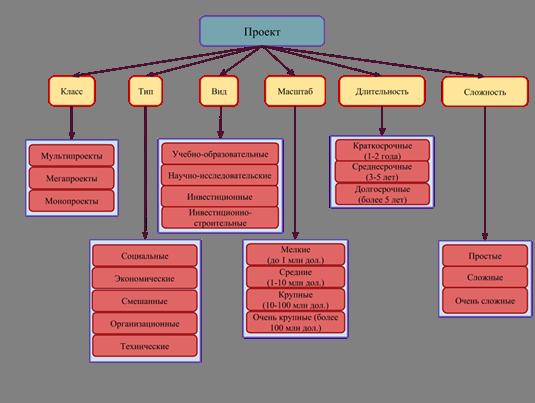 Описание: Классификация проектов.png