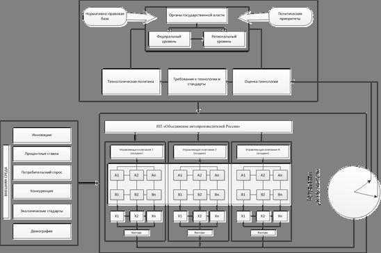 Описание: G:\Seagate\Backup\Кандидатская\Статьи\Проблемы теории и практики управления\Для публикации\Рисунок 1 (PNG прозрач).png