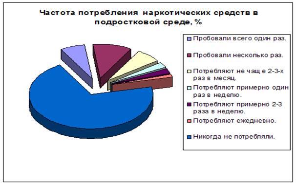 http://www.narko-vs.narod.ru/DATA/pic/stat1.png