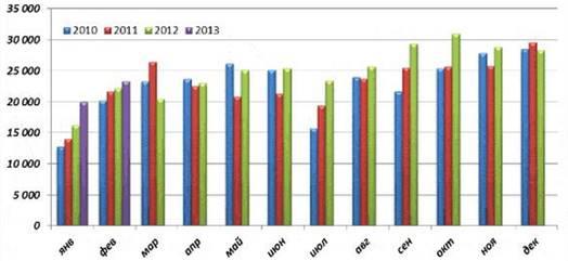 Рис.1. Структура и объем импорта сыров в Россию в период 2010-2013 гг., представленная Институтом конъюнктуры аграрного рынка (ИКАР)