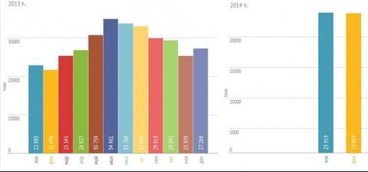 Рис. 2. Динамика объема российского производства сыра в 2013-2014 гг, представленная аналитической компанией Alto Consulting Group