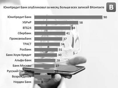 Samie-obchitelnie-banki-VKontakte