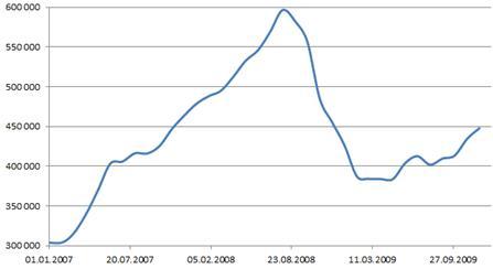 ЗВР 2007 - 2009 годы