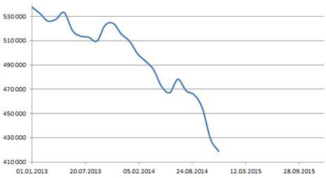 ЗВР за 2013 - ноябрь 2014