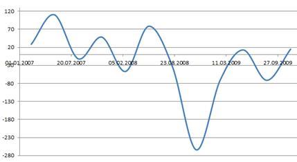 Ввоз капитала в 2007 - 2009 годах