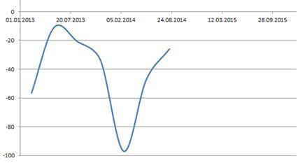 Ввоз капитала в 2013 - ноябрь 2014