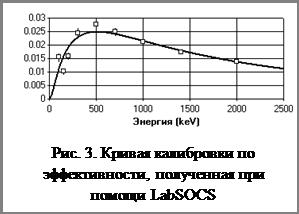 Надпись: Рис. 3. Кривая калибровки по эффективности, полученная при помощи LabSOCS