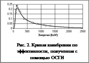 Надпись: Рис. 2. Кривая калибровки по эффективности, полученная с помощью ОСГИ