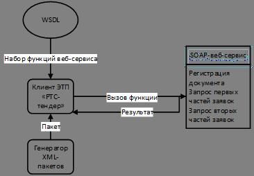 Xsd схема веб-сервиса
