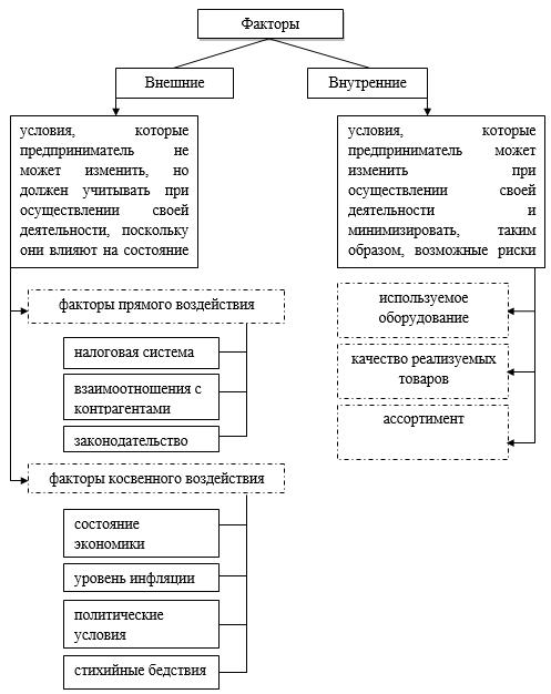 внешний и внутренний анализ банкротства организации