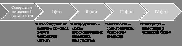 Схема легализации ндс