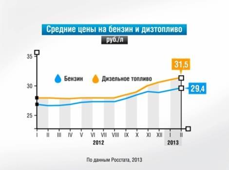 http://fed.sibnovosti.ru/pictures/0472/3614/rost_tsen_na_benzin_i_diztoplivo_v_rossii_v_2013_godu_thumb_fed_photo.jpg?1362986674