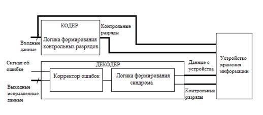Алгоритмы помехоустойчивого кодирования и их аппаратная реализация  Регистр контрольной суммы используется для инициализации контрольной суммы приема данных для которых вычисляется контрольная сумма и считывания