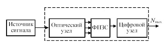 оптоэлектронный процессор