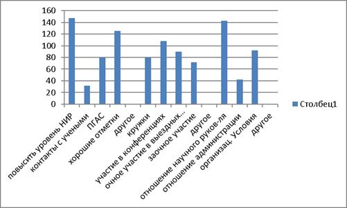 Формирование мотивации студентов вуза к научно исследовательской  Преобладающие мотивы научно исследовательской деятельности у студентов всей выборки