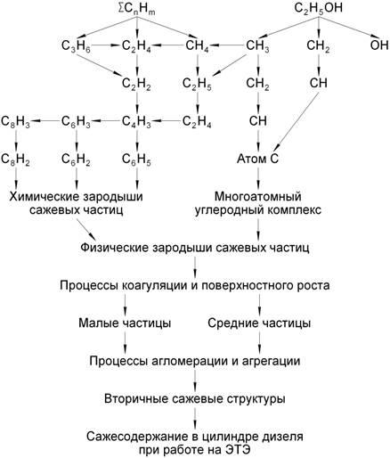 Химизм 4
