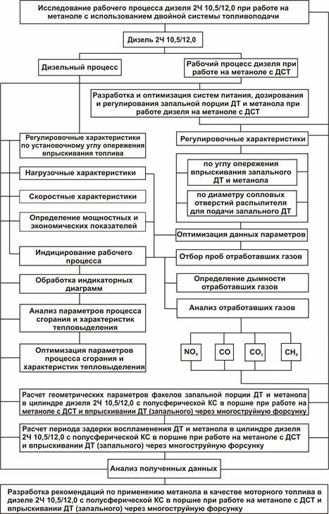Лист 3 - Структурная схема исследований А4