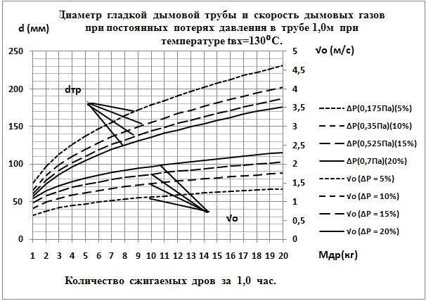 Скорость движения газов в дымоходе кирпичный дымоход в три оборота