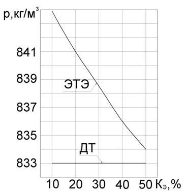 График изменения плотности ЭТЭ 28