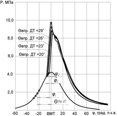 Совм индик диагр 4 угла 1700 ДТ