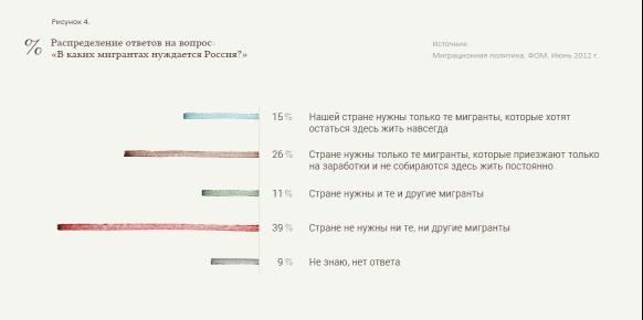 http://last30.ru/media/uploads/migration_Mukomel4_ONDmldX.png