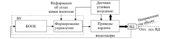C:\Users\Denis\YandexDisk\Книги\Диплом\Снимок.PNG